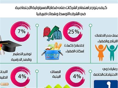 كيف يتوزع اهتمام الشركات على قضايا المسؤولية الإجتماعية في الشرق الأوسط وشمال أفريقيا