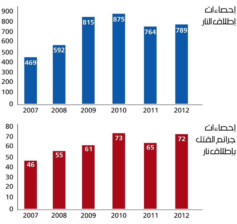إحصاءات إسرائيلية عن حوادث إطلاق النار والقتل الناجم عنها في المناطق الفلسطينية في الـ48 (تصميم سنان عيسى)