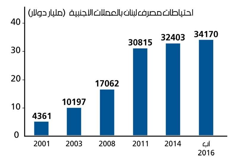 المصدر: مصرف  لبنان