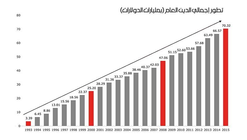 اعداد:  ناصر الأمين | تصميم:  سنان عيسى | المصدر:  credit libanais S.A.L