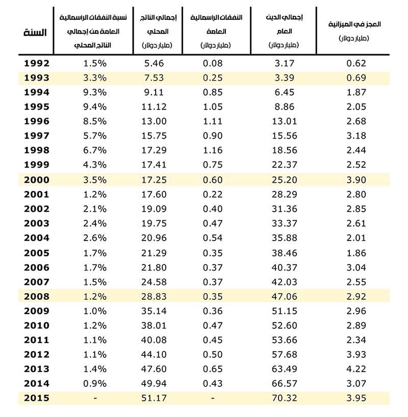 المصدر:  credit libanais S.A.L - البنك الدولي - وزارة المالية - صندوق النقد الدولي