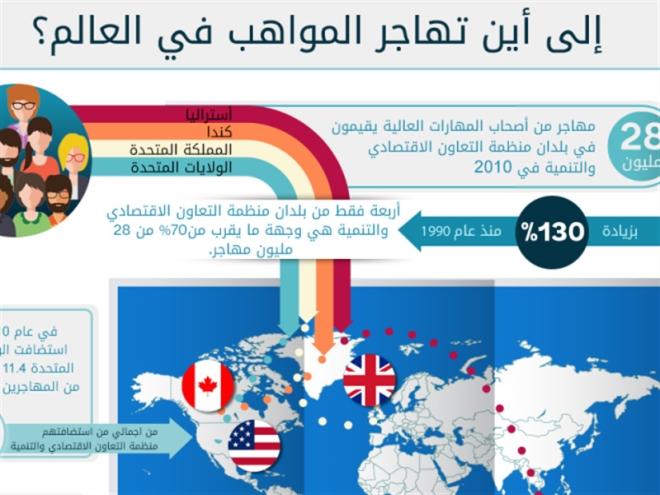 أربعة بلدان تجذب 70% من المهاجرين المهرة