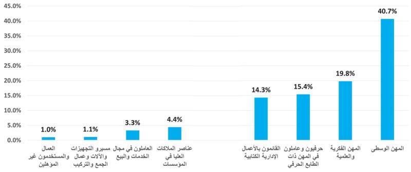 توزيع الوظائف غير المتوفرة في سوق العمل