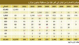 أين يستثمر اللبناني؟