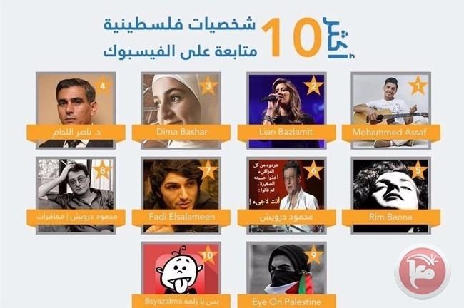 """إحصاء لشركة الاتصالات الفلسطينية و""""جوال"""" يظهر أن السلامين من الشخصيات الأكثر متابعة عبر """"فايسبوك"""" في فلسطين"""
