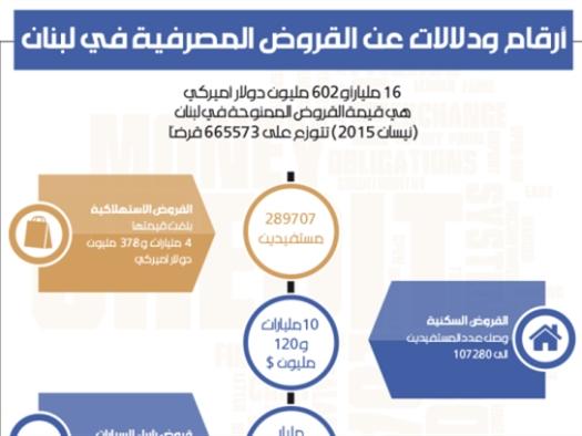 أرقام ودلالات عن القروض المصرفية في لبنان