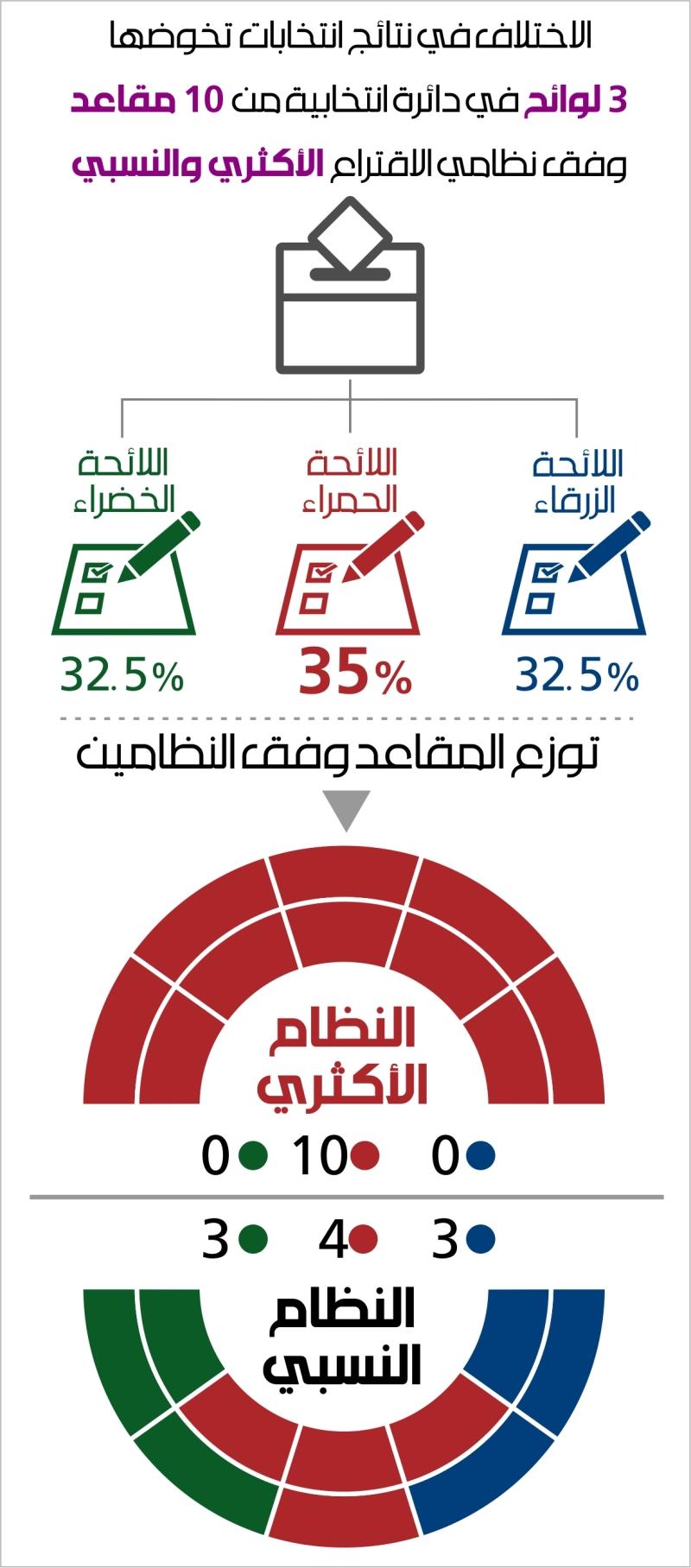 باعتماد النظام الأكثري، يمكن 65 في المئة من المواطنين ألّا يوصِلوا ممثلاً واحداً عنهم، ليحصد 35 في المئة جميع مقاعد الدائرة (سنان عيسى)
