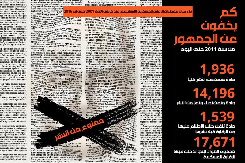 حجم الرقابة العسكرية الإسرائيلية على المواد الصحافية والمنشورات (الصورة عن «هآرتس»)