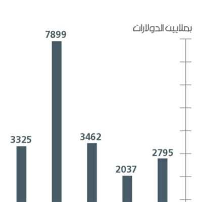 13.3 مليار دولار: عجز ميزان المدفوعات التراكمي منذ 2011