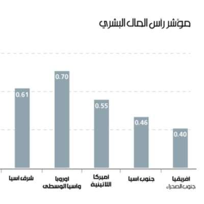 تبخيس قيمة البشر: قوّة لبنان المهدورة
