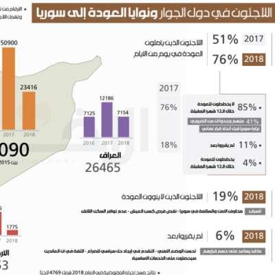 اللاجئون في دول الجوار: ونوايا العودة إلى سوريا