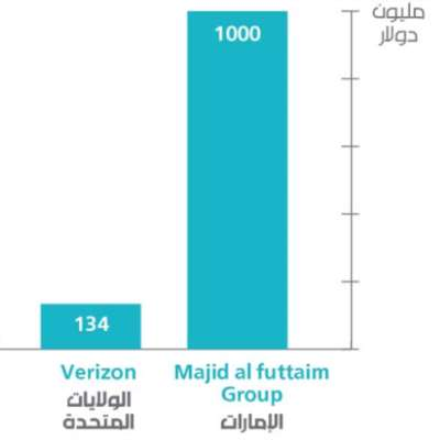 الاستثمار الأجنبي المباشر في لبنان: 79% في يد 5 شركات