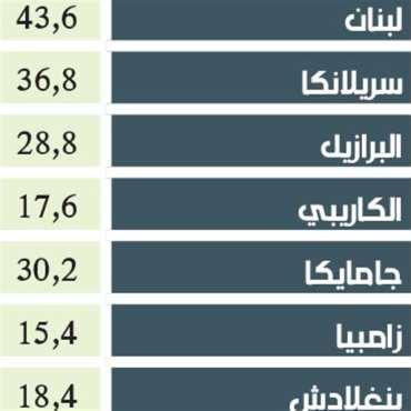 لبنان في المرتبة الأولى