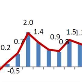 الاقتصاد اللبناني... مؤشرات سلبية بكل الاتجاهات