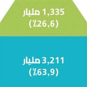 1% يمتلكون 48% من مجمل الثروة الشخصية العالمية