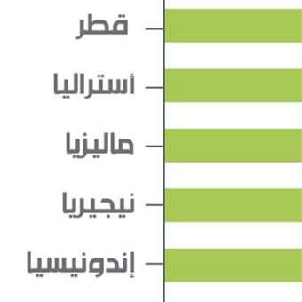 قطر خارج أوبك: رسائل بأوجه متعدّدة