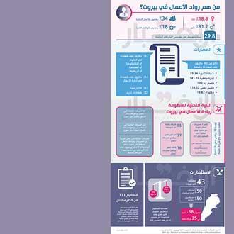 الشركات الناشئة في بيروت: لم نبلغ النضج بعد