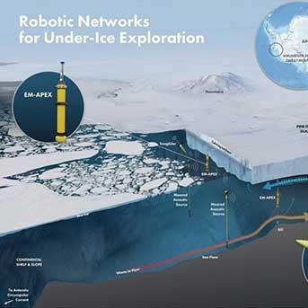 روبوتات مائيّة لكشف أسرار القطب الجنوبي