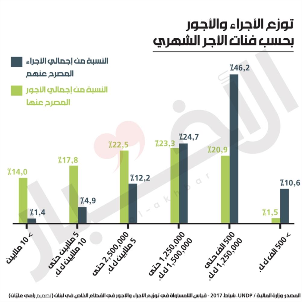 إشكالية الأجور في النمط اللبناني الليبرالي