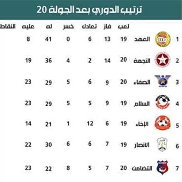 ترتيب الدوري بعد الجولة 20 وإحصاءات الجولة