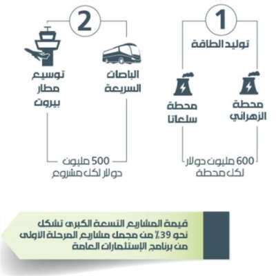 المشاريع الكبرى في قبضة القطاع الخاص