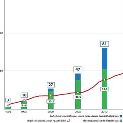 الدين العام: 138 مليار دولار