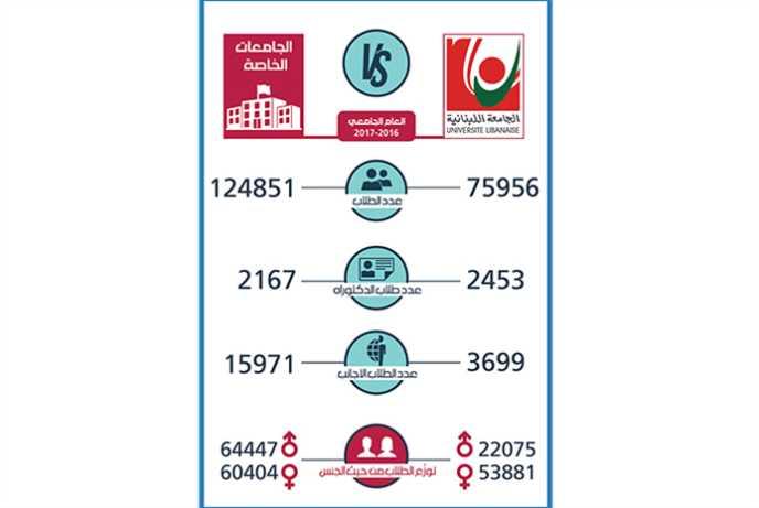 الجامعة اللبنانية vs الجامعات الخاصة