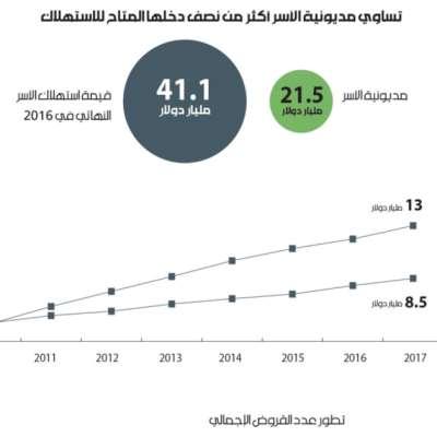 الأسر اللبنانية مثقلة بالديون