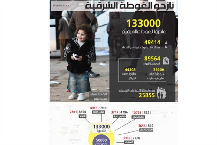 نازحو الغوطة الشرقية