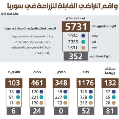 واقع الأراضي القابلة للزراعة في سوريا