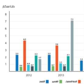 غلّة الحبوب والبقول الجافة بين العامين 2012 و2016