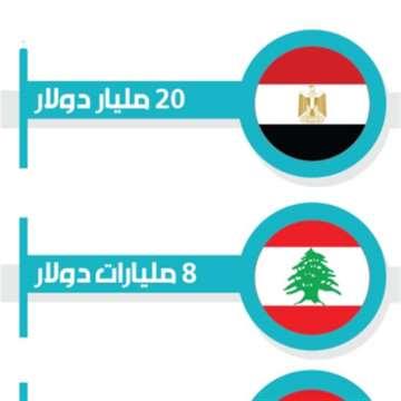 82% من التحويلات إلى خمس دول عربية