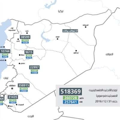 توزّع اللاجئين الفلسطينيين المسجلين في سوريا حتى 31/12/2016