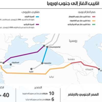 ممر الغاز الجنوبي: هل تنجح أذربيجان في «إرضاء الجميع»؟