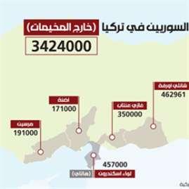 اللاجئون في تركيا