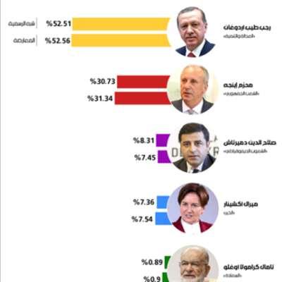 انتخابات تركيا: أردوغان (دائماً) الزعيم الأوحد