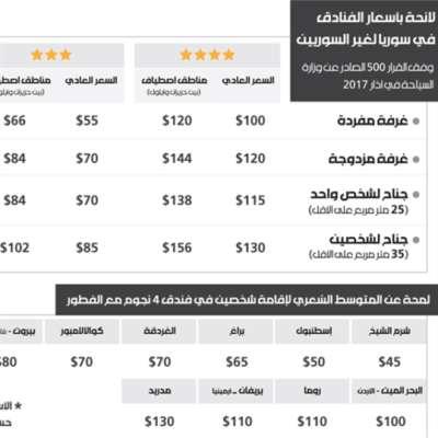 أسعار الفنادق في سوريا لغير السوريين