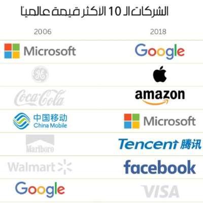 الشركات الحاكمة... 2018