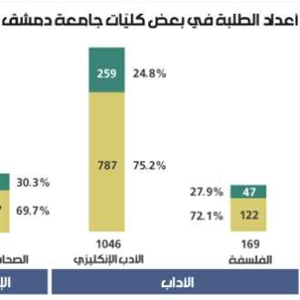 أعداد الطلبة في بعض كليّات جامعة دمشق