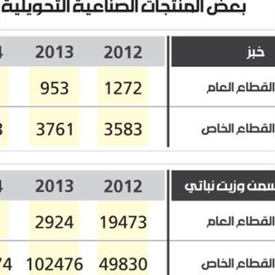 بعض المنتجات الصناعية التحويلية وتغيراتها 2012-2016