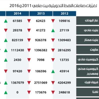 تغيّرات صناعات النفط التحويلية بين عامي 2011 و2016