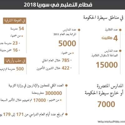 قطاع التعليم في سوريا 2018