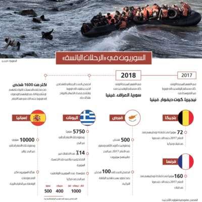 السوريون في «الرحلات البائسة»