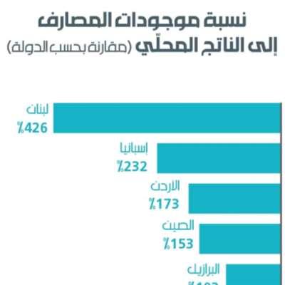 ماذا يعني تضخّم القطاع المصرفي اللبناني؟