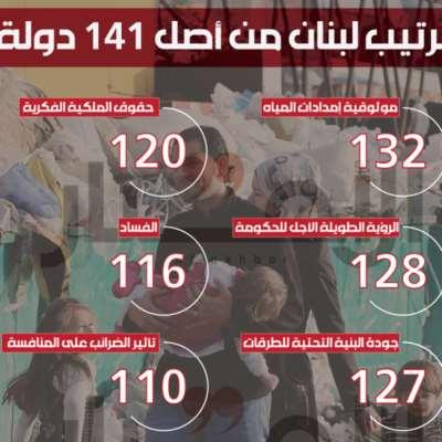 لبنان في التنافسية العالمية: مؤسّسات فاشلة وبنية تحتيّة مهترئة