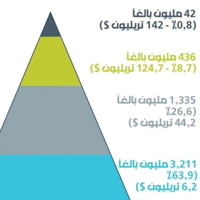 الـ1% الأغنى يملكون 45% من مجمل الثروة العالمية والـ50% الأفقر لا يملكون سوى 1%
