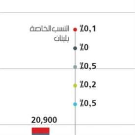 618 ألف وظيفة ستَفقِدها البلدان العربية في 2030
