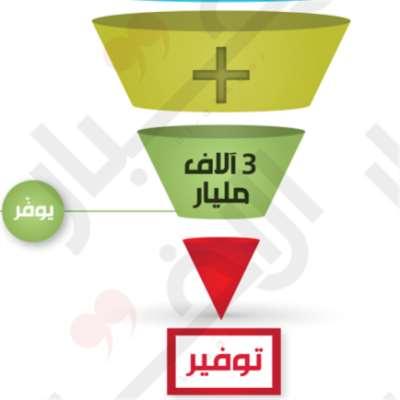 الإصلاح المالي والنقدي: شطب 44.000 مليار ليرة من   الدين