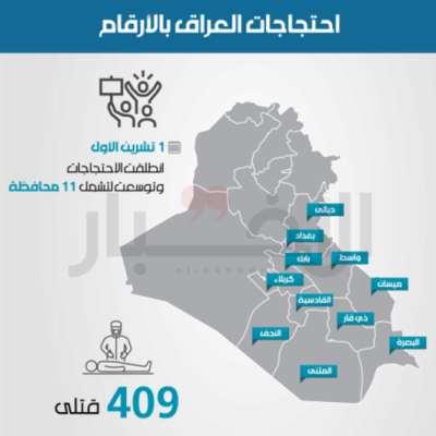إحتجاجات العراق بالأرقام