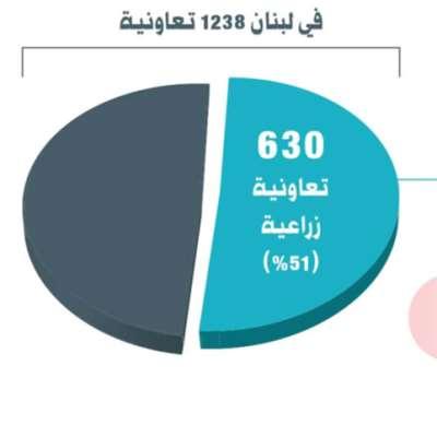 الانتفاع من الأرض في لبنان مُحتكر أيضاً